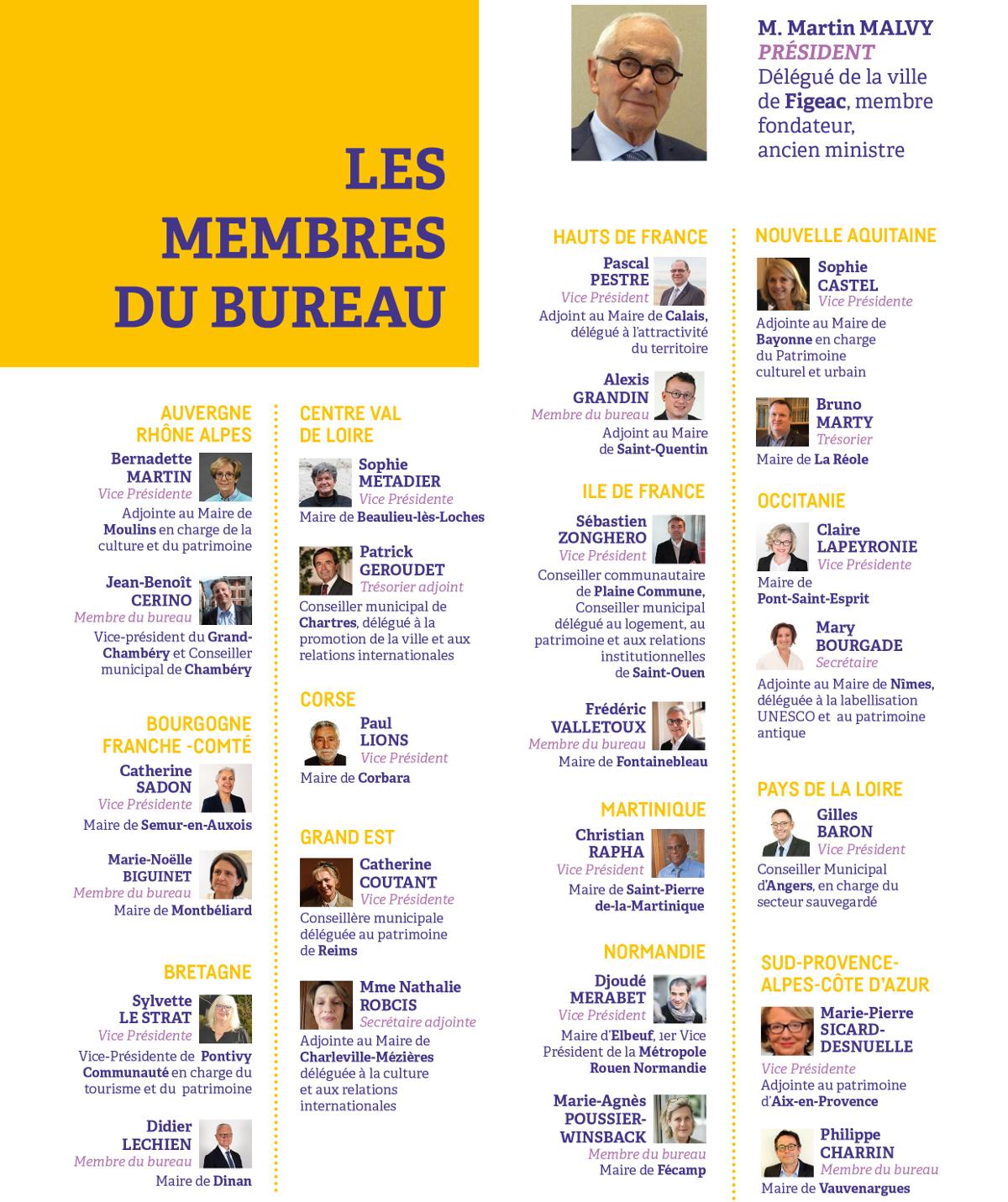 Trombinoscope de membres du bureau de Sites & Cités remarquable de France
